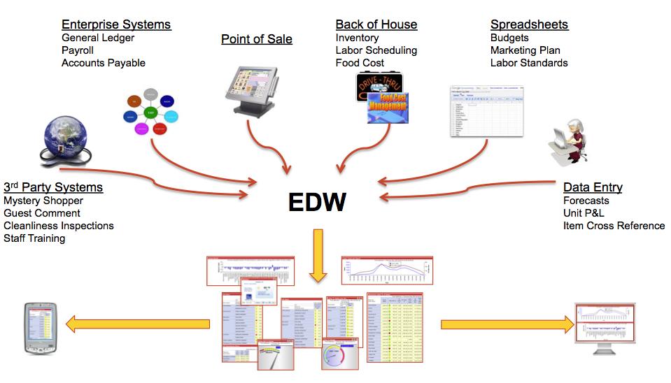 What Is An Enterprise Data Warehouse. Restaurant Enterprise Data Warehouse. Wiring. Data Warehouse Star Schema Payroll At Scoala.co