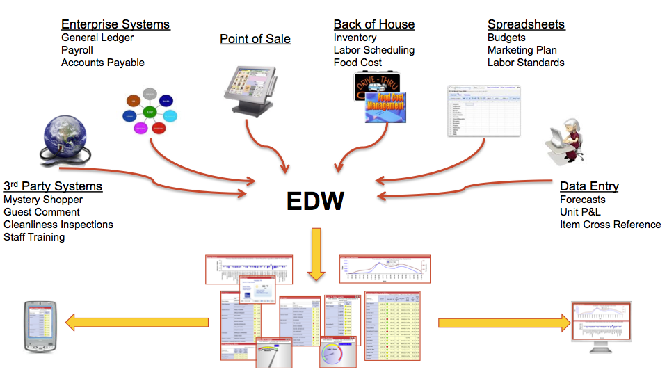 Restaurant Enterprise Data Warehouse