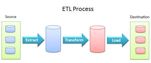 ETL-Process.png