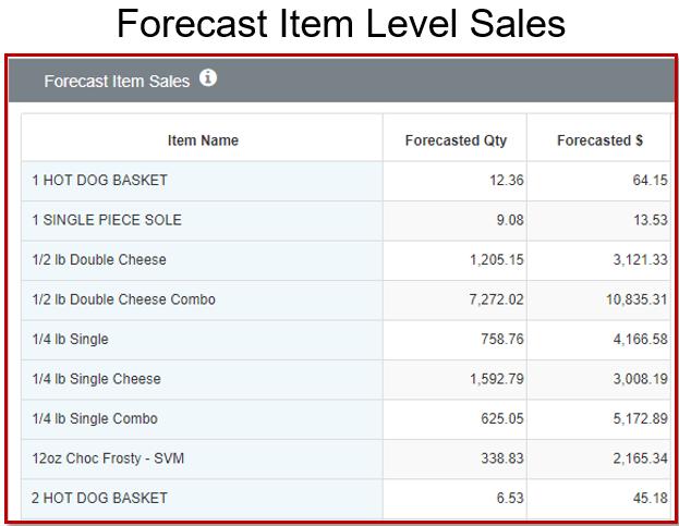 Forecast Item-1.png