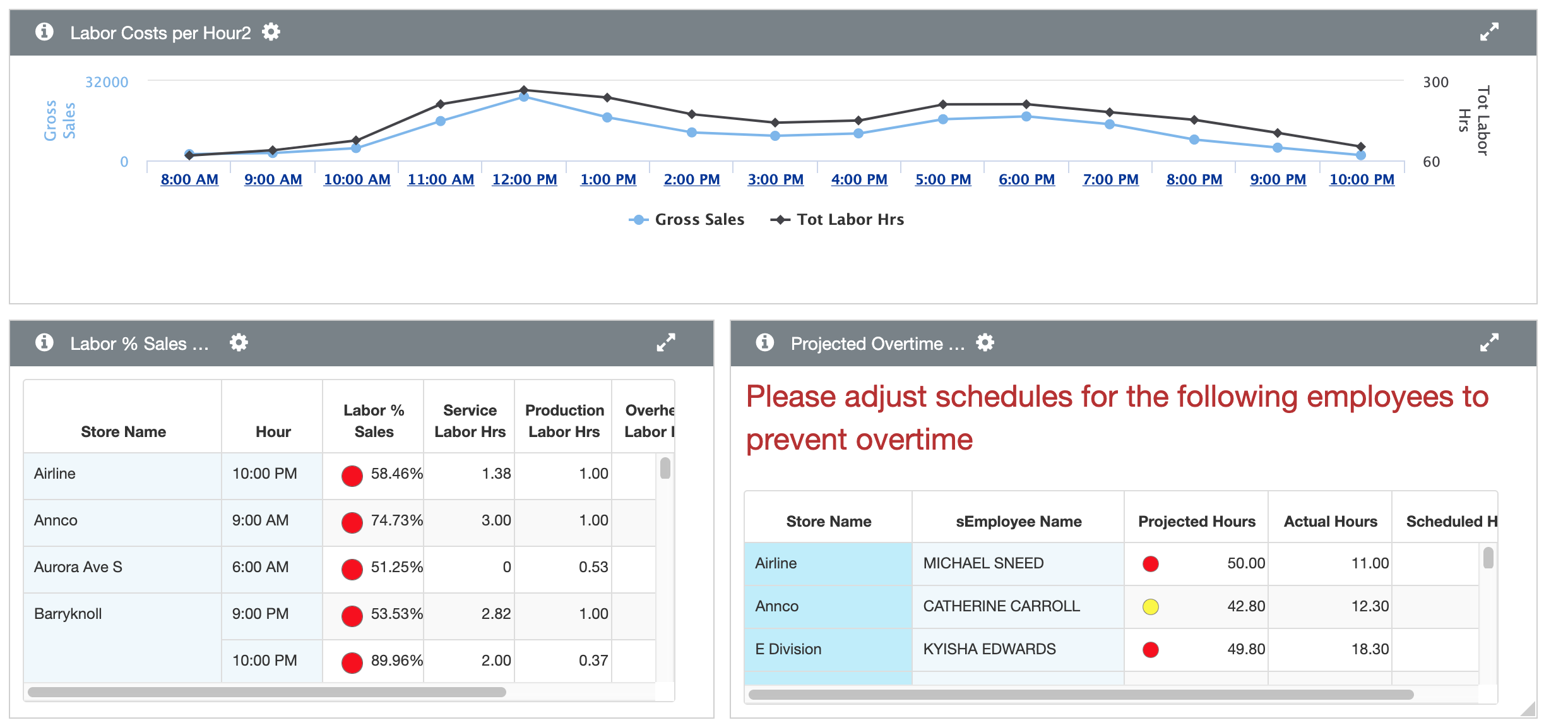 Labor Dashboard Example