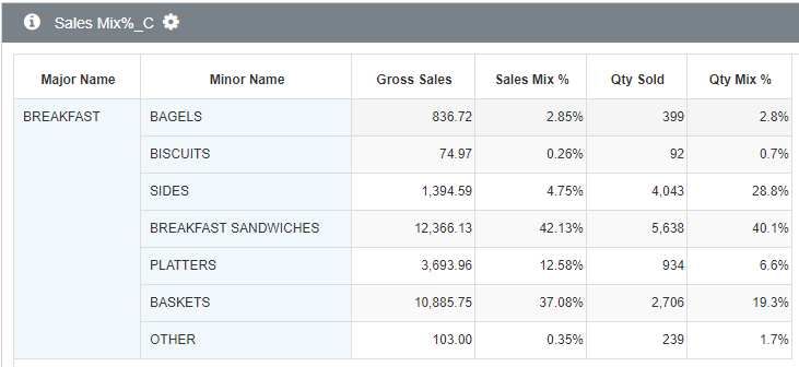 Sales Mix