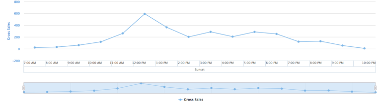 Sales_by_hour.png