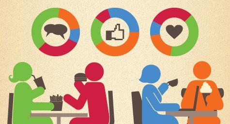 Marketing Practices for Restaurants