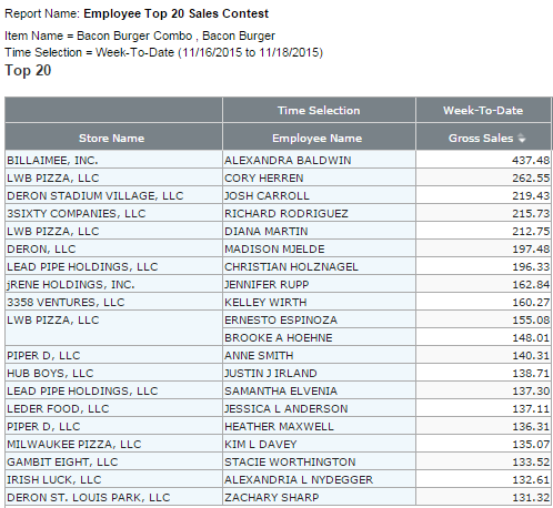 Top Restaurant Employee Sales Contest Report