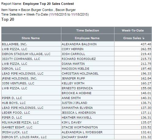 Top Restaurant Employee Sales Contest Report