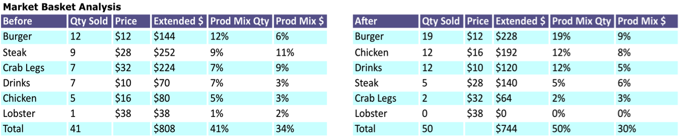 Restaurant Market Basket Report