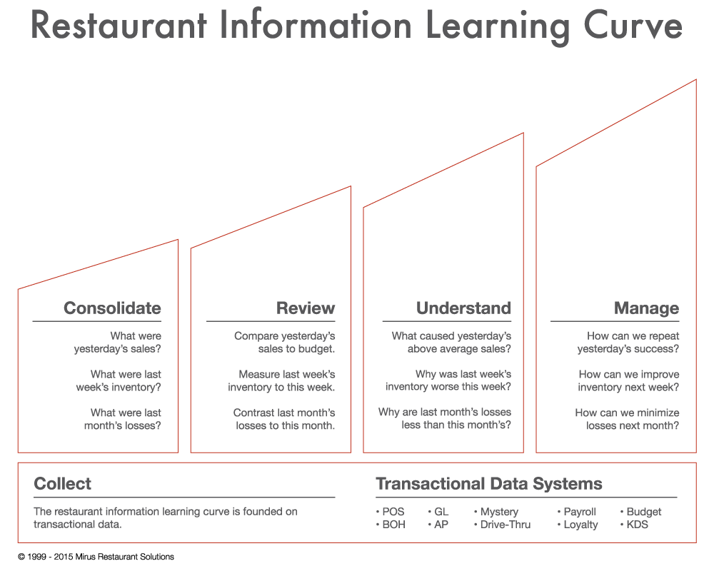 RestaurantLearnCurve042715