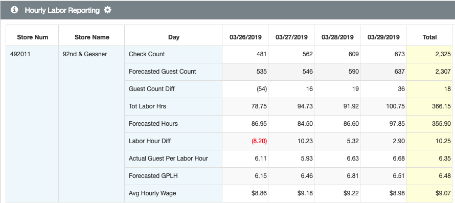 Hourly Labor Restaurant Report