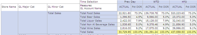 Previous Day Restaurant Sales
