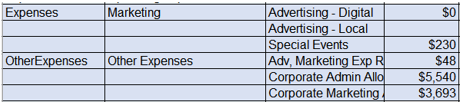 Mirus Other Controllable Expenses Report Example