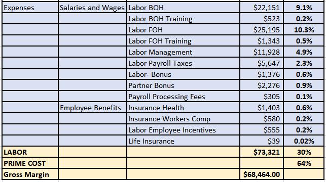 Mirus Labor Expense Report Example